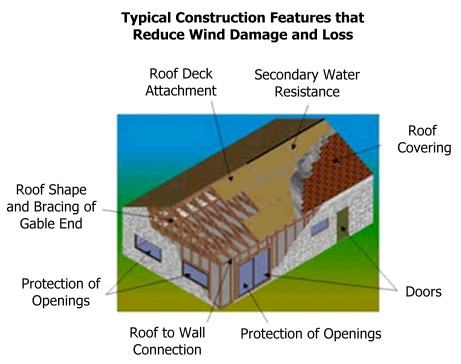 Construction Features that Minimize Wind Damage and Loss